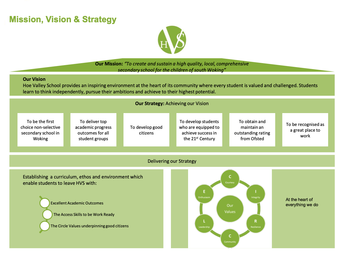 Mission, Vision & Strategy
